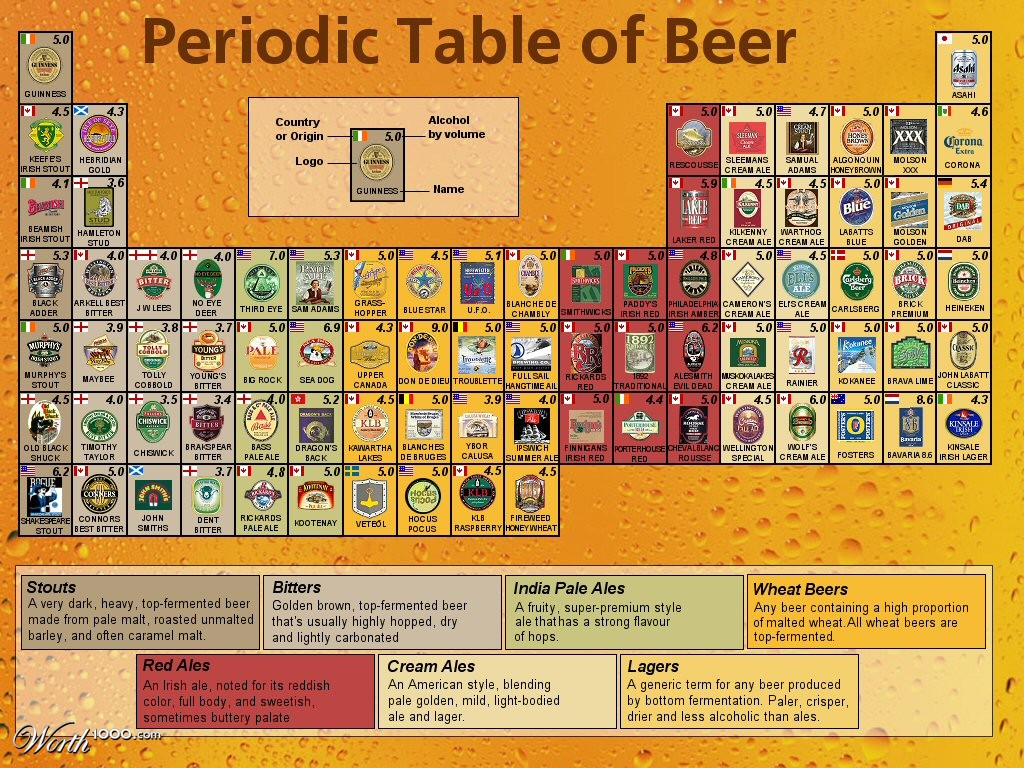 Beer styles poster driverlayer search engine for Periodic table no 52